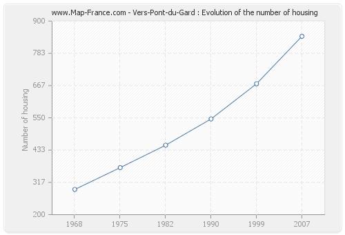Vers-Pont-du-Gard : Evolution of the number of housing