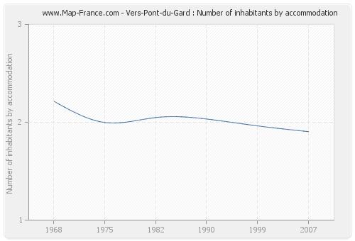 Vers-Pont-du-Gard : Number of inhabitants by accommodation