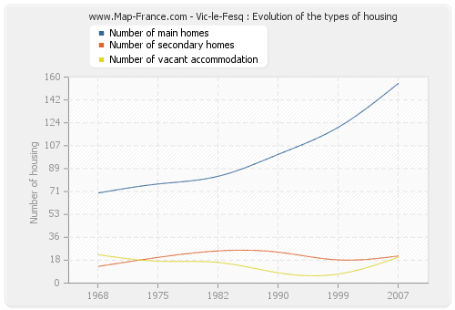 Vic-le-Fesq : Evolution of the types of housing