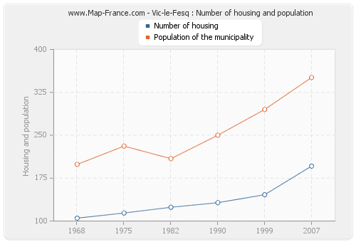 Vic-le-Fesq : Number of housing and population