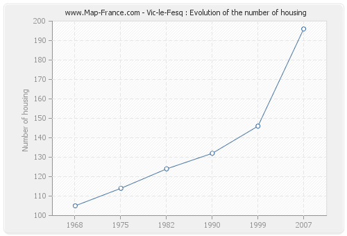 Vic-le-Fesq : Evolution of the number of housing