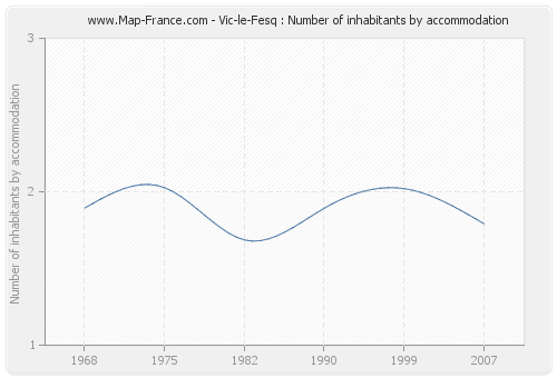 Vic-le-Fesq : Number of inhabitants by accommodation