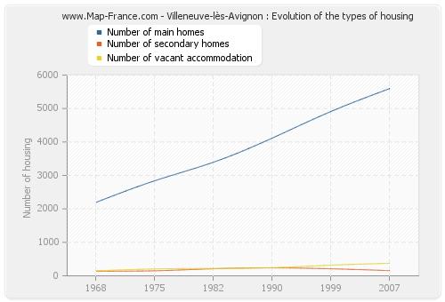 Villeneuve-lès-Avignon : Evolution of the types of housing