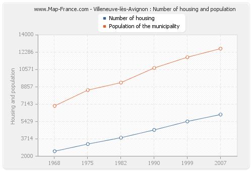 Villeneuve-lès-Avignon : Number of housing and population