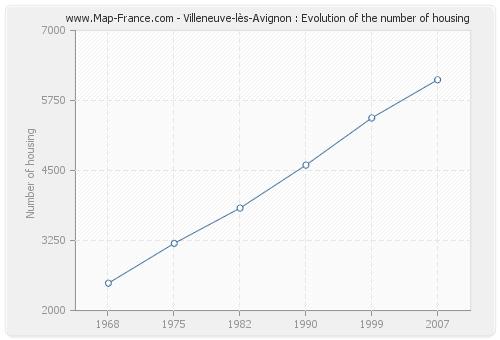 Villeneuve-lès-Avignon : Evolution of the number of housing
