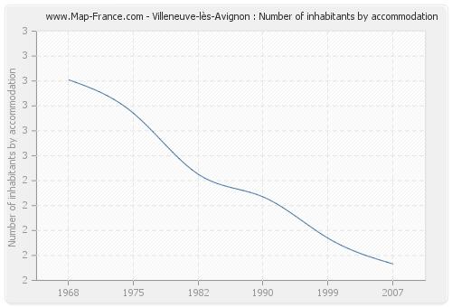 Villeneuve-lès-Avignon : Number of inhabitants by accommodation