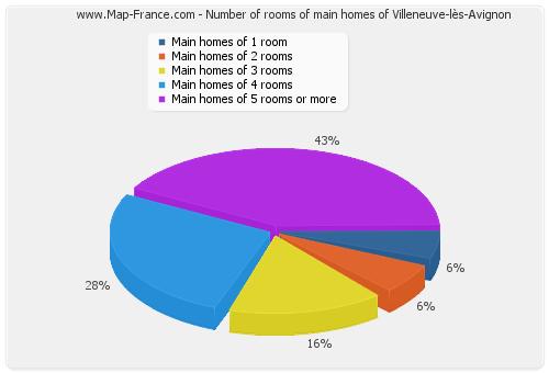 Number of rooms of main homes of Villeneuve-lès-Avignon