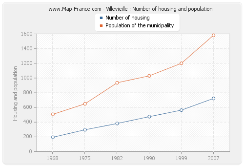 Villevieille : Number of housing and population
