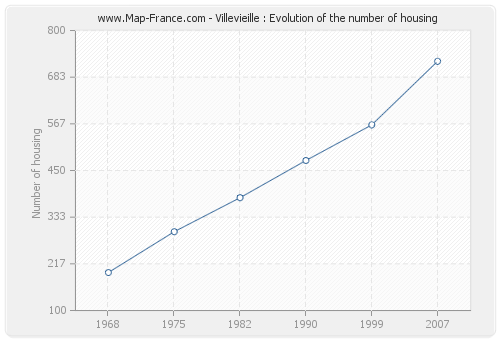Villevieille : Evolution of the number of housing