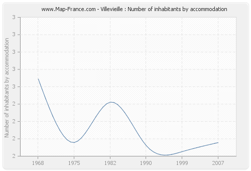 Villevieille : Number of inhabitants by accommodation
