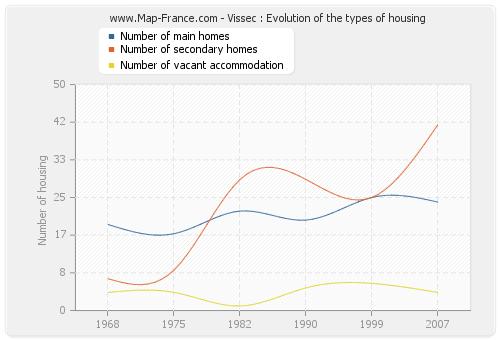 Vissec : Evolution of the types of housing
