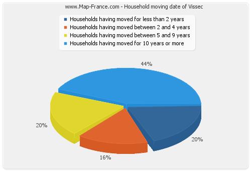 Household moving date of Vissec