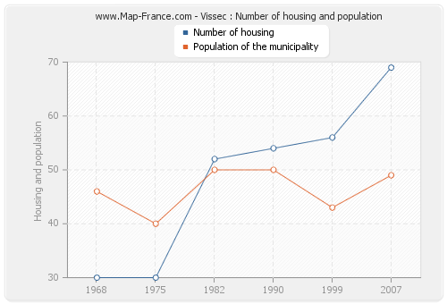 Vissec : Number of housing and population