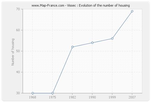 Vissec : Evolution of the number of housing