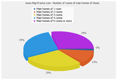 Number of rooms of main homes of Vissec