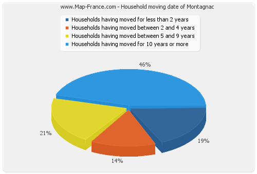 Household moving date of Montagnac