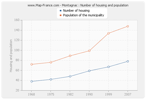 Montagnac : Number of housing and population