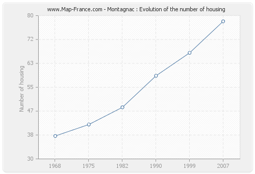 Montagnac : Evolution of the number of housing
