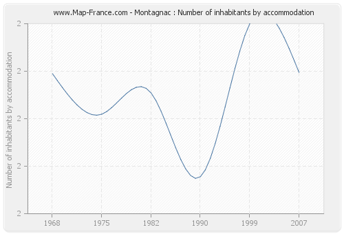 Montagnac : Number of inhabitants by accommodation