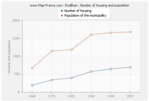 Rodilhan : Number of housing and population