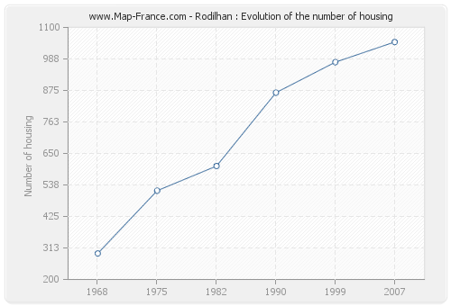 Rodilhan : Evolution of the number of housing