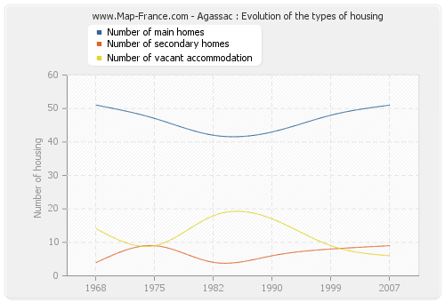 Agassac : Evolution of the types of housing