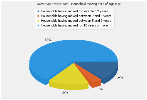 Household moving date of Agassac