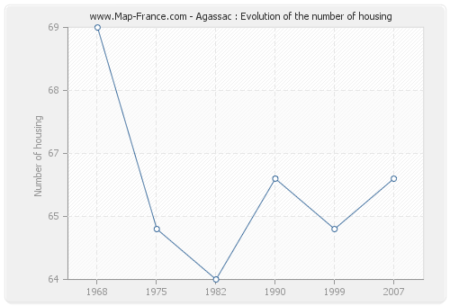 Agassac : Evolution of the number of housing