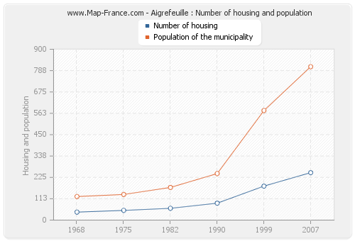 Aigrefeuille : Number of housing and population