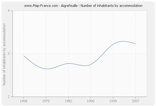 Aigrefeuille : Number of inhabitants by accommodation