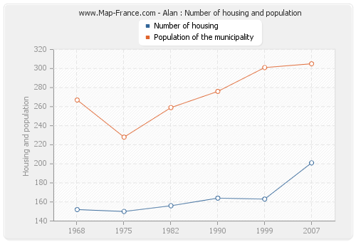 Alan : Number of housing and population