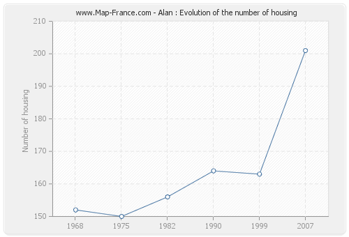 Alan : Evolution of the number of housing