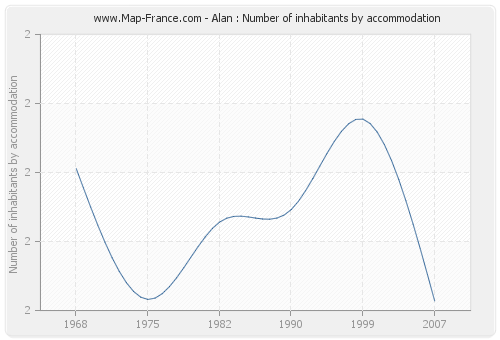 Alan : Number of inhabitants by accommodation