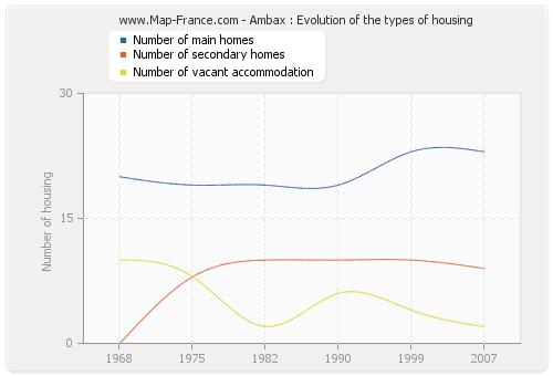 Ambax : Evolution of the types of housing