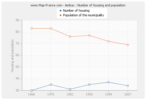 Ambax : Number of housing and population
