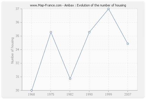 Ambax : Evolution of the number of housing