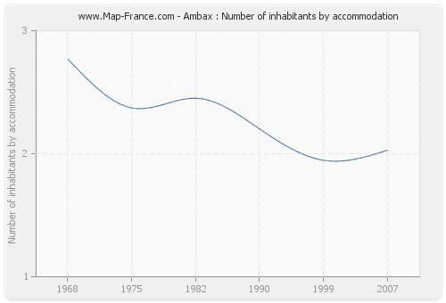 Ambax : Number of inhabitants by accommodation