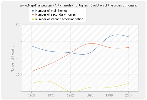 Antichan-de-Frontignes : Evolution of the types of housing