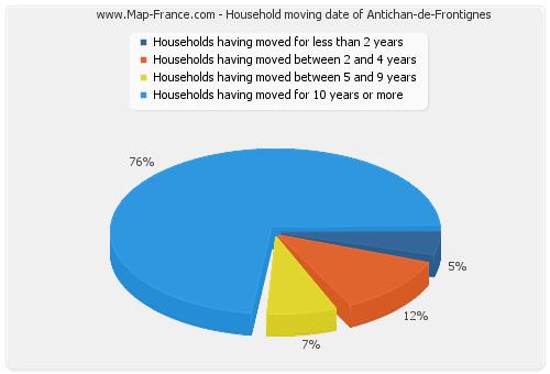 Household moving date of Antichan-de-Frontignes