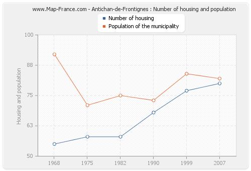 Antichan-de-Frontignes : Number of housing and population