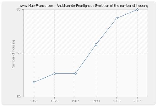 Antichan-de-Frontignes : Evolution of the number of housing
