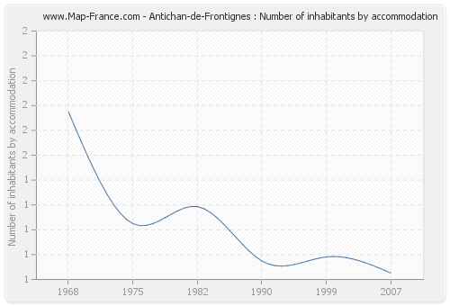 Antichan-de-Frontignes : Number of inhabitants by accommodation