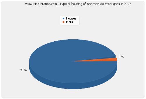 Type of housing of Antichan-de-Frontignes in 2007
