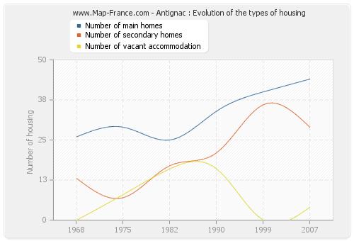 Antignac : Evolution of the types of housing