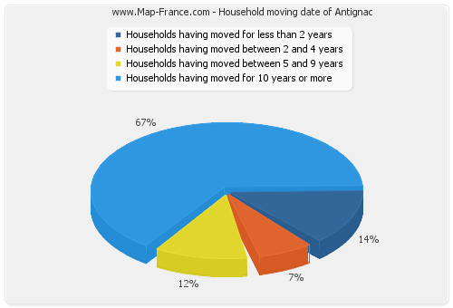 Household moving date of Antignac