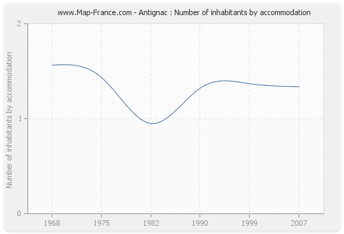 Antignac : Number of inhabitants by accommodation