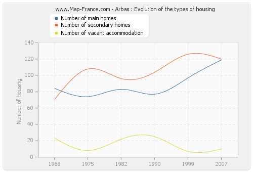 Arbas : Evolution of the types of housing
