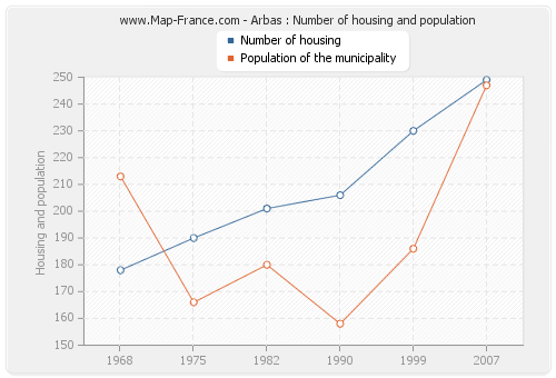 Arbas : Number of housing and population
