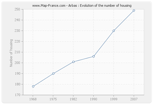 Arbas : Evolution of the number of housing