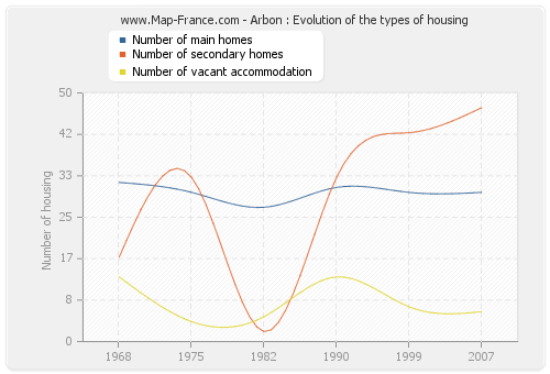 Arbon : Evolution of the types of housing